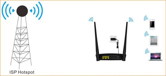 Ap4 How To Setup The Wisp Mode Tenda All For Better Networking