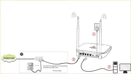 how to setup d1201 as a modem
