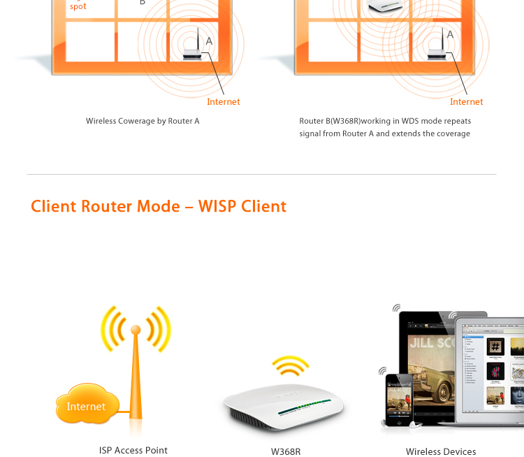 W368R Wireless N300 Home Router